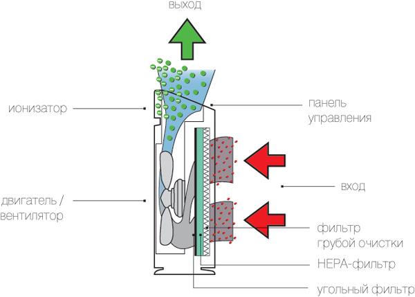 термобельем Часто принцип работы ионизатора воздуха менее хорошим
